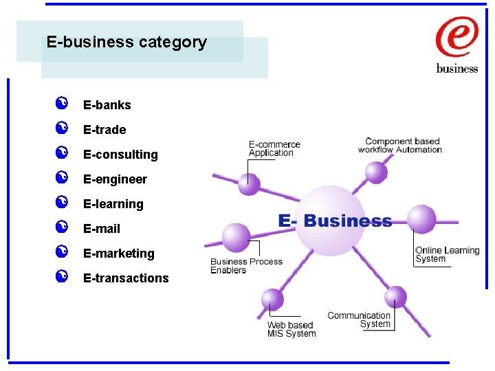 E-business category [ [ [ [ E-banks E-trade E-consulting E-engineer E-learning E-mail E-marketing E-transactions