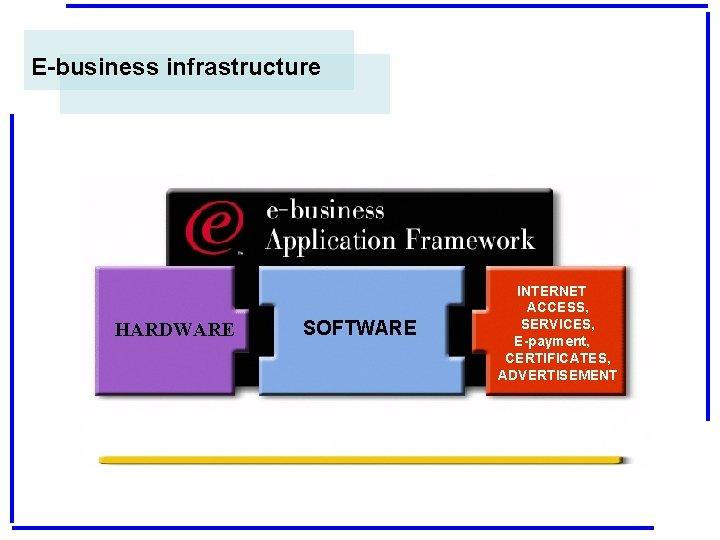 E-business infrastructure HARDWARE SOFTWARE INTERNET ACCESS, SERVICES, E-payment, CERTIFICATES, ADVERTISEMENT
