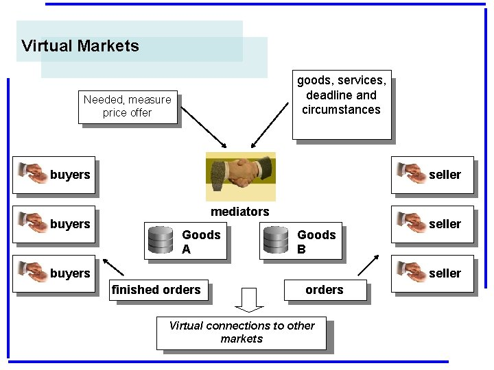 Virtual Markets goods, services, deadline and circumstances Needed, measure price offer buyers seller mediators