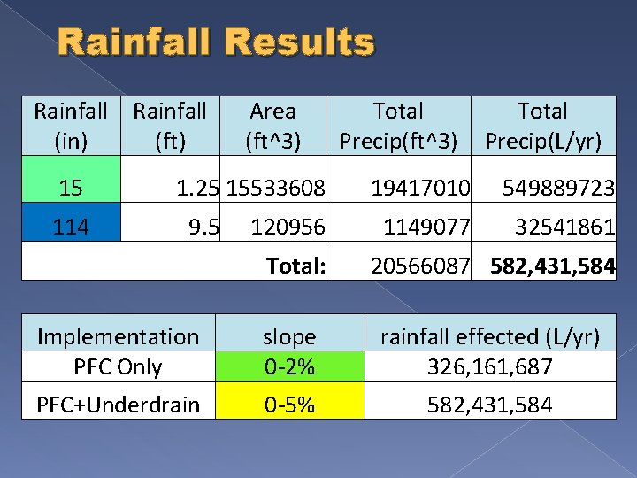 Rainfall Results Rainfall (in) (ft) 15 114 Area (ft^3) 1. 25 15533608 9. 5