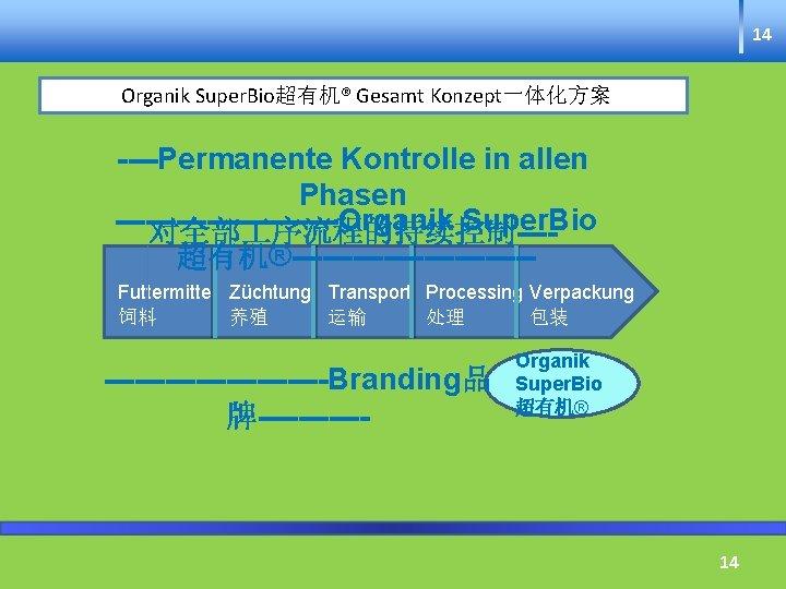 14 Organik Super. Bio超有机® Gesamt Konzept一体化方案 ----Permanente Kontrolle in allen Phasen -----------Organik Super. Bio