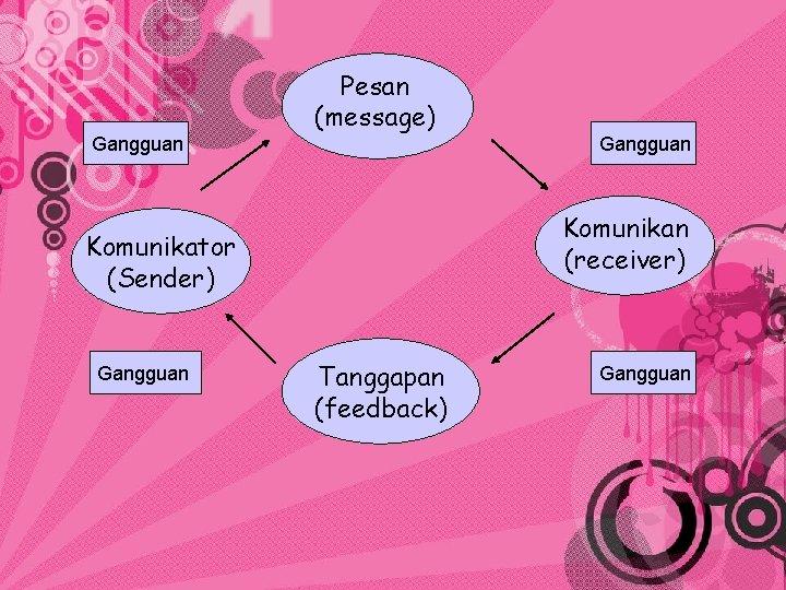 Gangguan Pesan (message) Komunikan (receiver) Komunikator (Sender) Gangguan Tanggapan (feedback) Gangguan