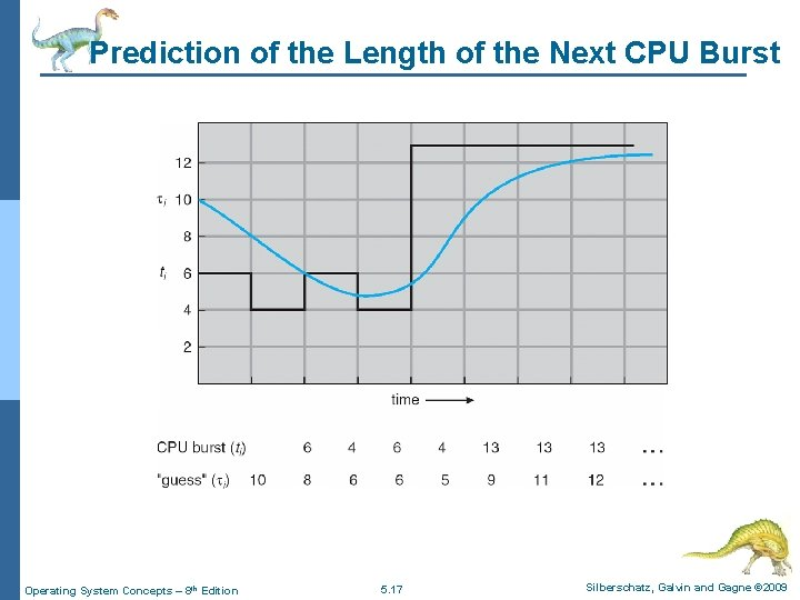 Prediction of the Length of the Next CPU Burst Operating System Concepts – 8