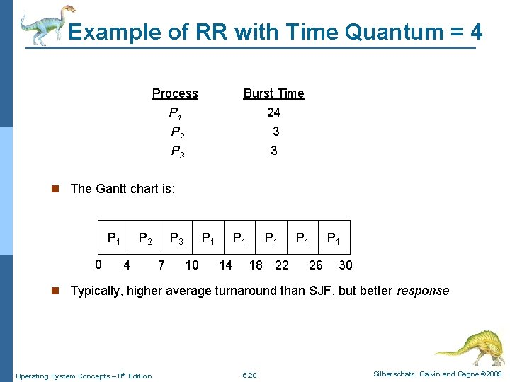 Example of RR with Time Quantum = 4 Process Burst Time P 1 P