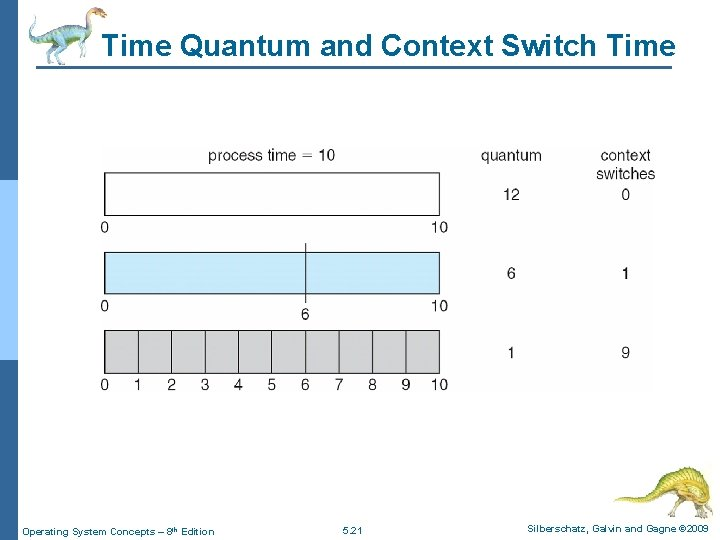 Time Quantum and Context Switch Time Operating System Concepts – 8 th Edition 5.