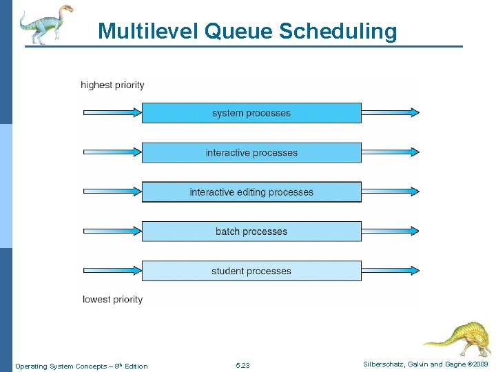 Multilevel Queue Scheduling Operating System Concepts – 8 th Edition 5. 23 Silberschatz, Galvin