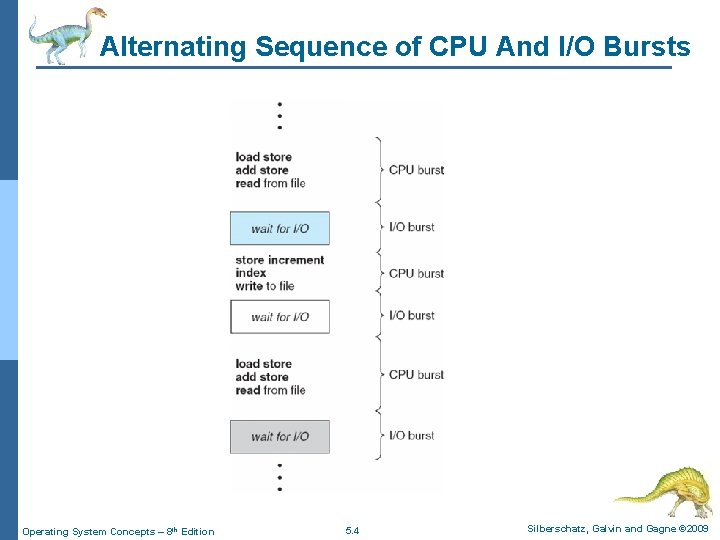 Alternating Sequence of CPU And I/O Bursts Operating System Concepts – 8 th Edition