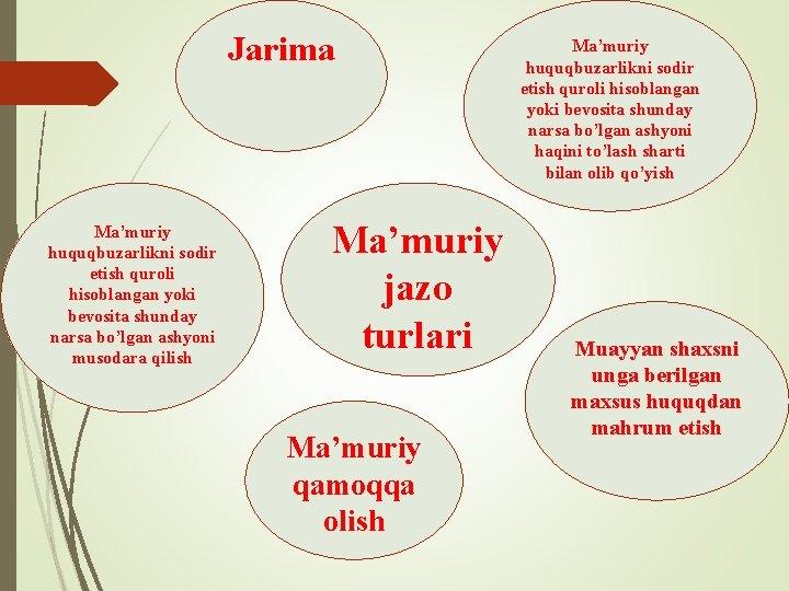 Jarima Ma'muriy huquqbuzarlikni sodir etish quroli hisoblangan yoki bevosita shunday narsa bo'lgan ashyoni musodara