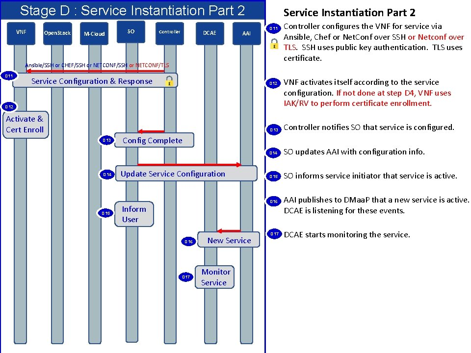 Stage D : Service Instantiation Part 2 VNF Open. Stack M-Cloud SO Controller DCAE