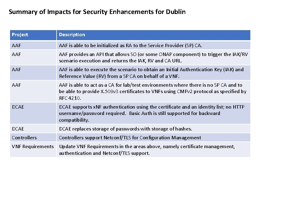 Summary of Impacts for Security Enhancements for Dublin Project Description AAF is able to