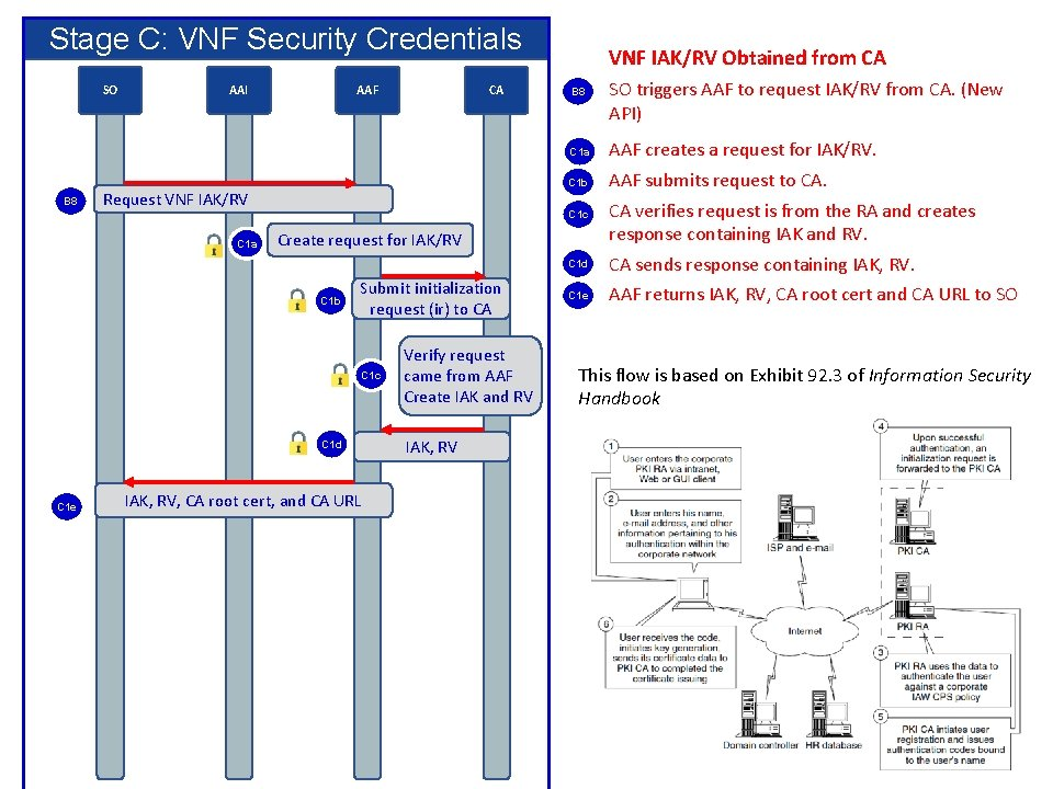 Stage C: VNF Security Credentials SO B 8 AAI AAF Request VNF IAK/RV C
