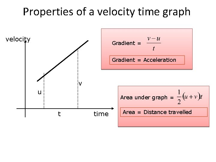 Properties of a velocity time graph velocity Gradient = Acceleration v u Area under