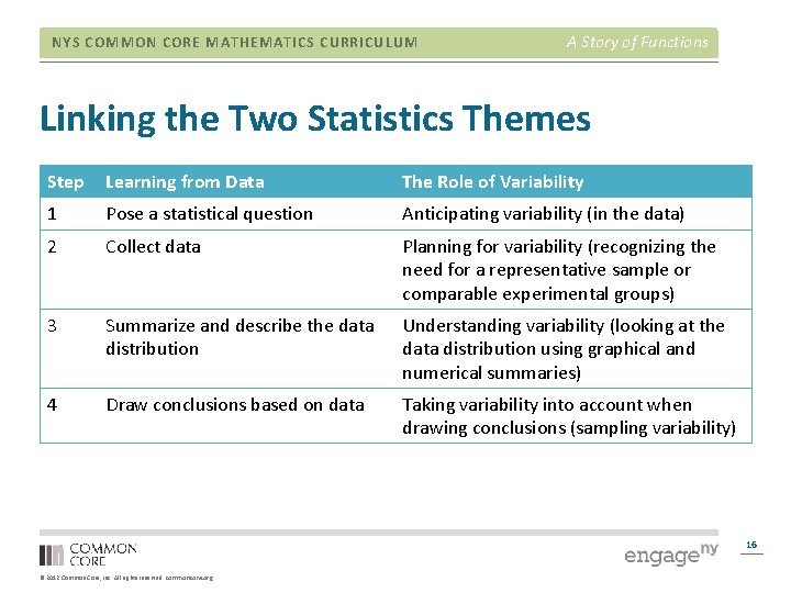 NYS COMMON CORE MATHEMATICS CURRICULUM A Story of Functions Linking the Two Statistics Themes