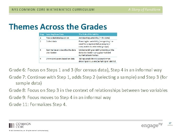 NYS COMMON CORE MATHEMATICS CURRICULUM A Story of Functions Themes Across the Grades Grade
