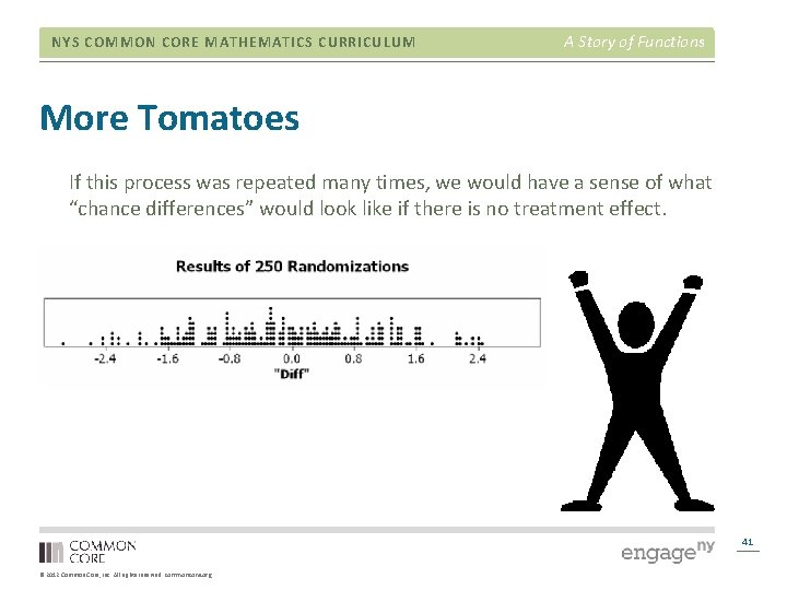 NYS COMMON CORE MATHEMATICS CURRICULUM A Story of Functions More Tomatoes If this process