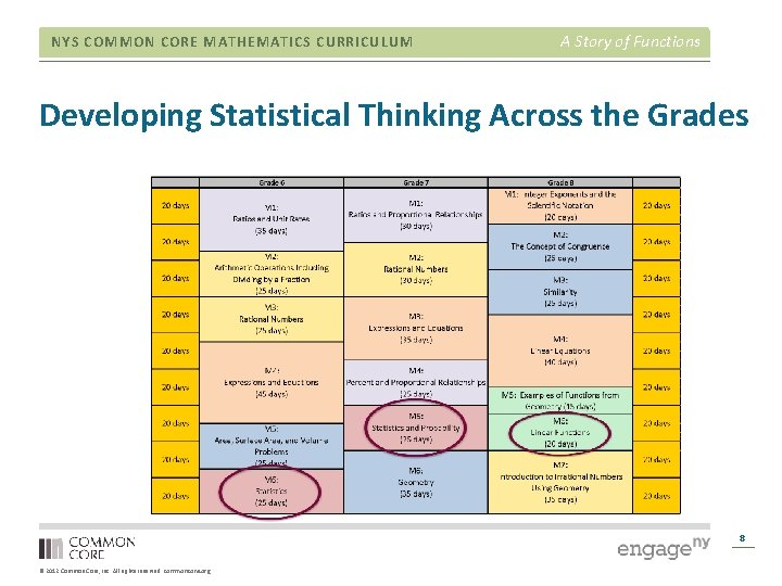 NYS COMMON CORE MATHEMATICS CURRICULUM A Story of Functions Developing Statistical Thinking Across the