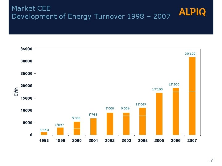 Market CEE Development of Energy Turnover 1998 – 2007 30' 600 19' 200 17'