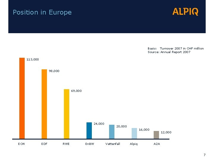 Position in Europe Basis: Turnover 2007 in CHF million Source: Annual Report 2007 113,
