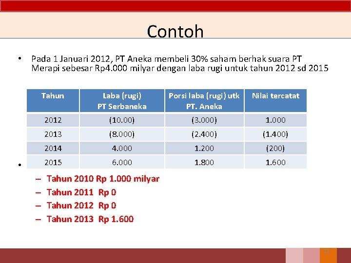 Contoh • Pada 1 Januari 2012, PT Aneka membeli 30% saham berhak suara PT