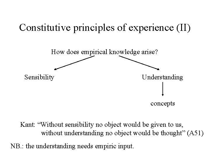 Constitutive principles of experience (II) How does empirical knowledge arise? Sensibility Understanding concepts Kant: