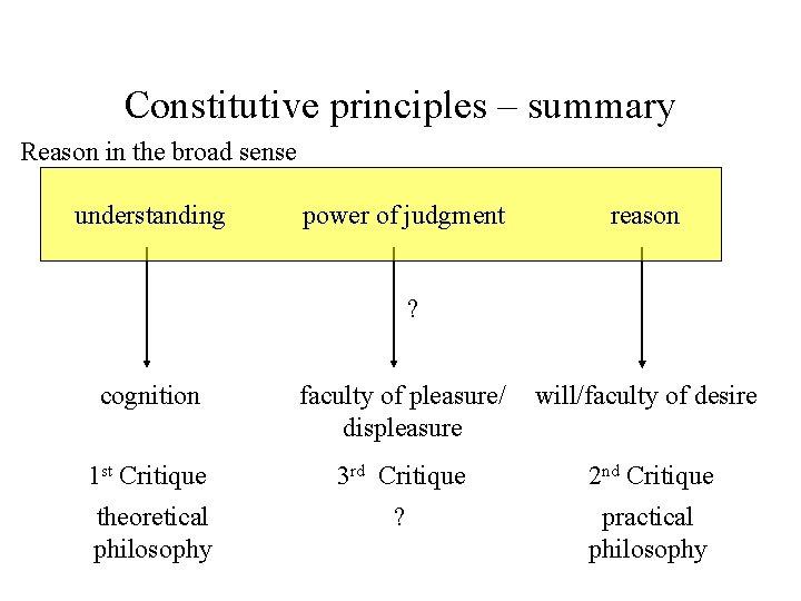 Constitutive principles – summary Reason in the broad sense understanding power of judgment reason