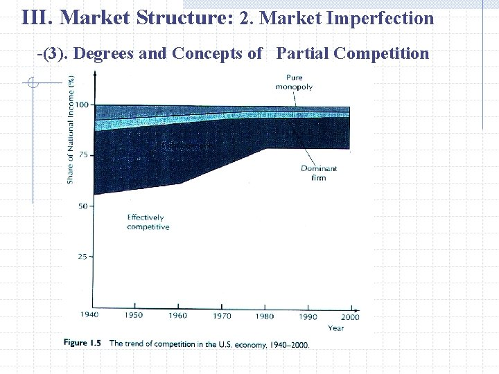 III. Market Structure: 2. Market Imperfection -(3). Degrees and Concepts of Partial Competition