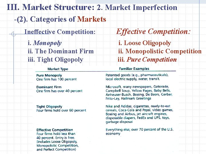 III. Market Structure: 2. Market Imperfection -(2). Categories of Markets Ineffective Competition: Competition i.