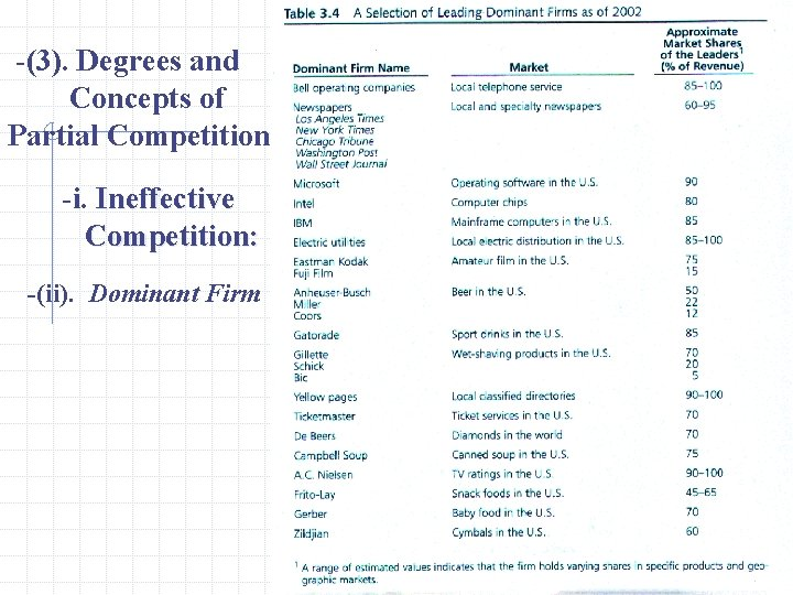 -(3). Degrees and Concepts of Partial Competition -i. Ineffective Competition: -(ii). Dominant Firm