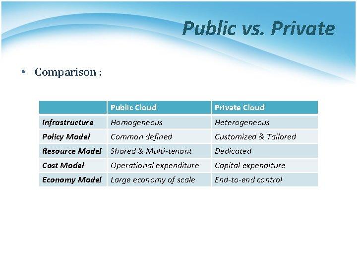 Public vs. Private • Comparison : Public Cloud Private Cloud Infrastructure Homogeneous Heterogeneous Policy