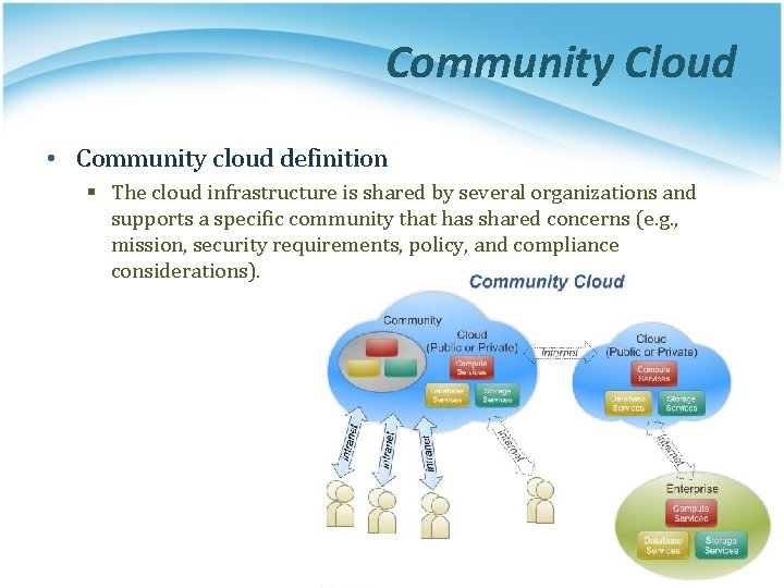 Community Cloud • Community cloud definition § The cloud infrastructure is shared by several