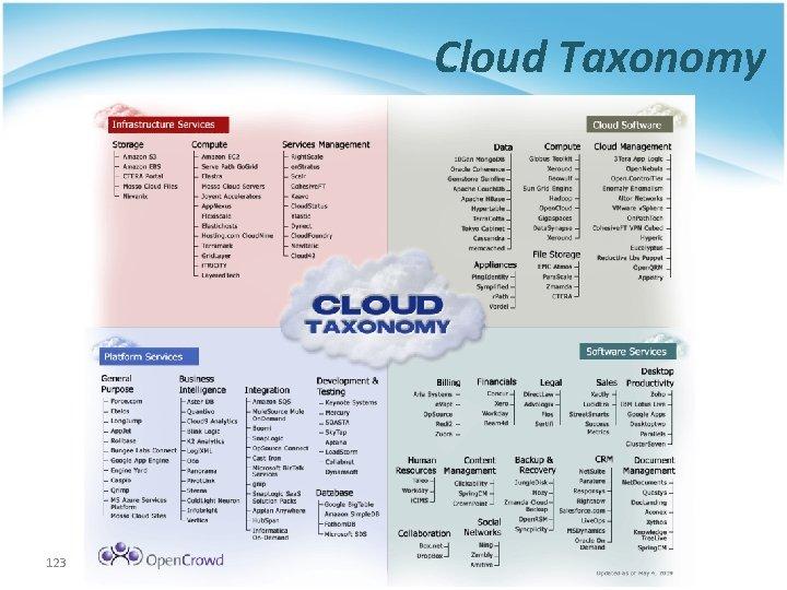 Cloud Taxonomy 123