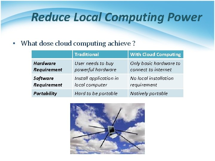 Reduce Local Computing Power • What dose cloud computing achieve ? Traditional With Cloud