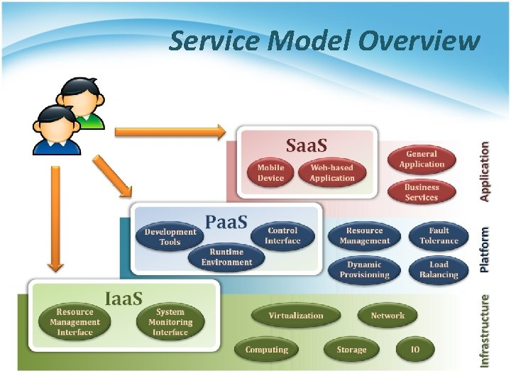 Service Model Overview