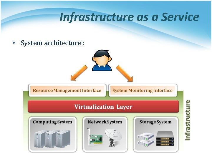 Infrastructure as a Service • System architecture :