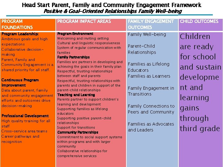 Head Start Parent, Family and Community Engagement Framework Positive & Goal-Oriented Relationships Family Well-being