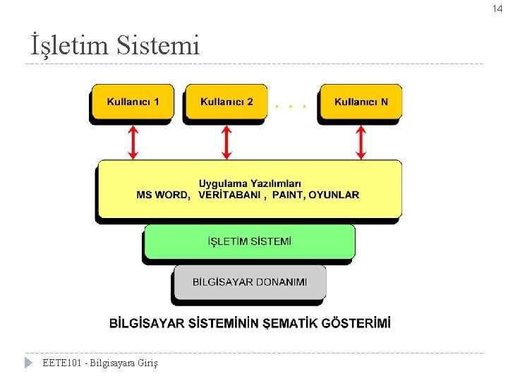 14 İşletim Sistemi EETE 101 - Bilgisayara Giriş