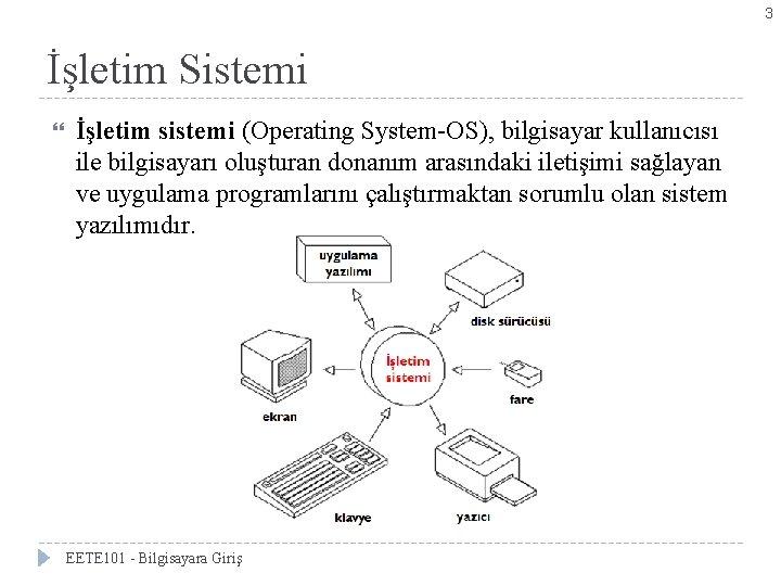 3 İşletim Sistemi İşletim sistemi (Operating System-OS), bilgisayar kullanıcısı ile bilgisayarı oluşturan donanım arasındaki