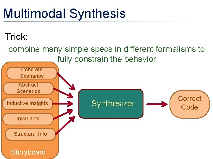 Multimodal Synthesis • Trick: combine many simple specs in different formalisms to fully constrain