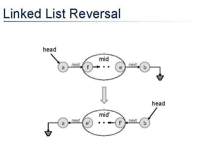 Linked List Reversal head mid a next f e next b head mid' a