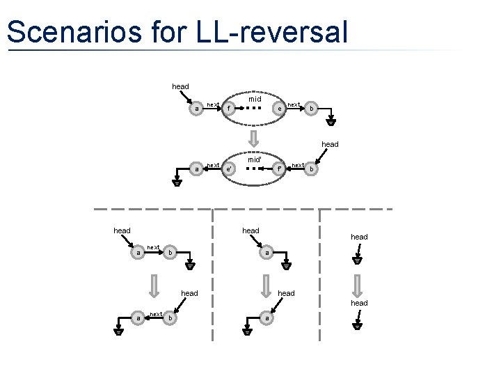 Scenarios for LL-reversal head a next mid f e next b head a head