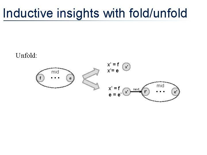 Inductive insights with fold/unfold Unfold: x' = f x' x'= e mid f e