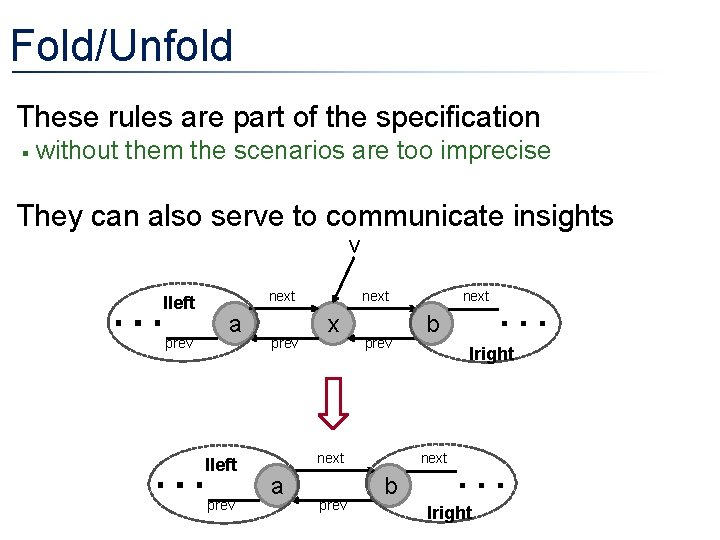 Fold/Unfold • These rules are part of the specification § without them the scenarios