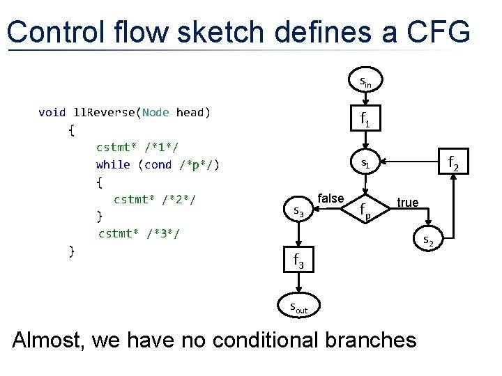 Control flow sketch defines a CFG sin void ll. Reverse(Node head) { cstmt* /*1*/