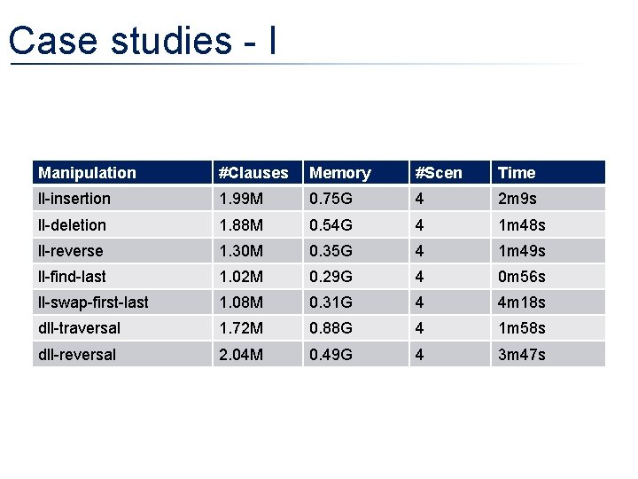 Case studies - I Manipulation #Clauses Memory #Scen Time ll-insertion 1. 99 M 0.