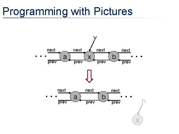 Programming with Pictures v next prev a prev x prev next a prev b