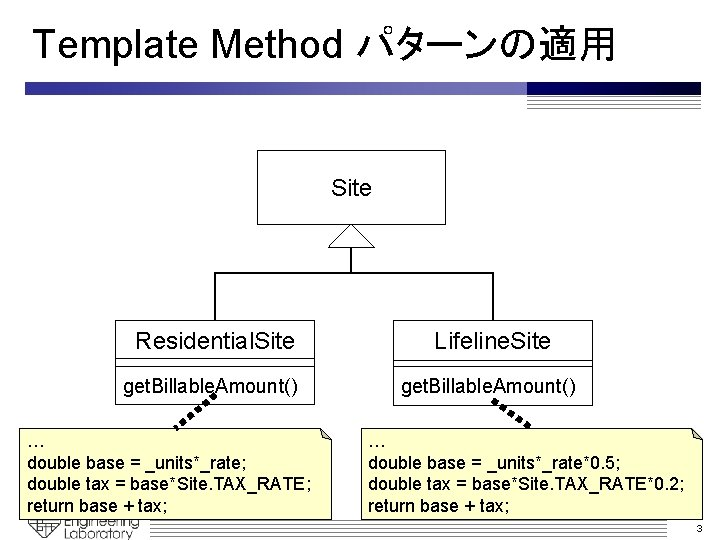 Template Method パターンの適用 Site Residential. Site Lifeline. Site get. Billable. Amount() … double base
