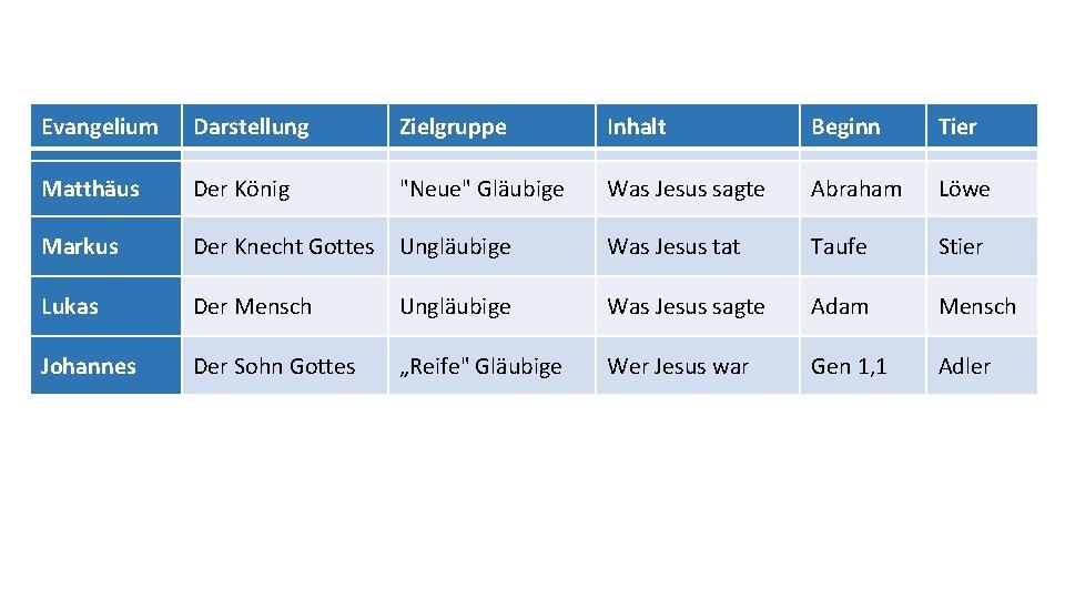 """Evangelium Darstellung Zielgruppe Inhalt Beginn Tier Matthäus Der König """"Neue"""" Gläubige Was Jesus sagte"""