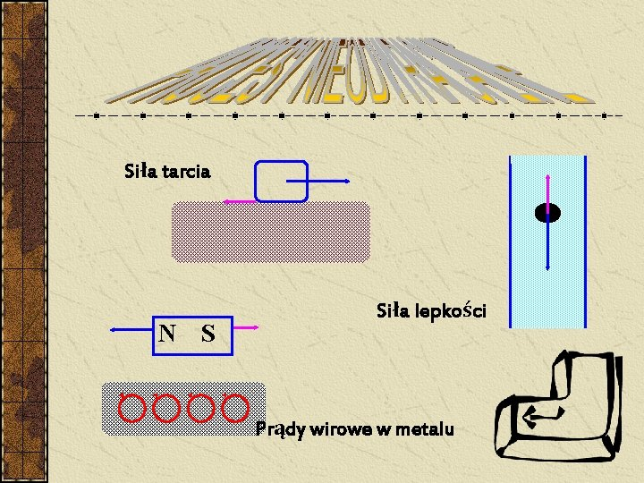 Siła tarcia N S Siła lepkości Prądy wirowe w metalu