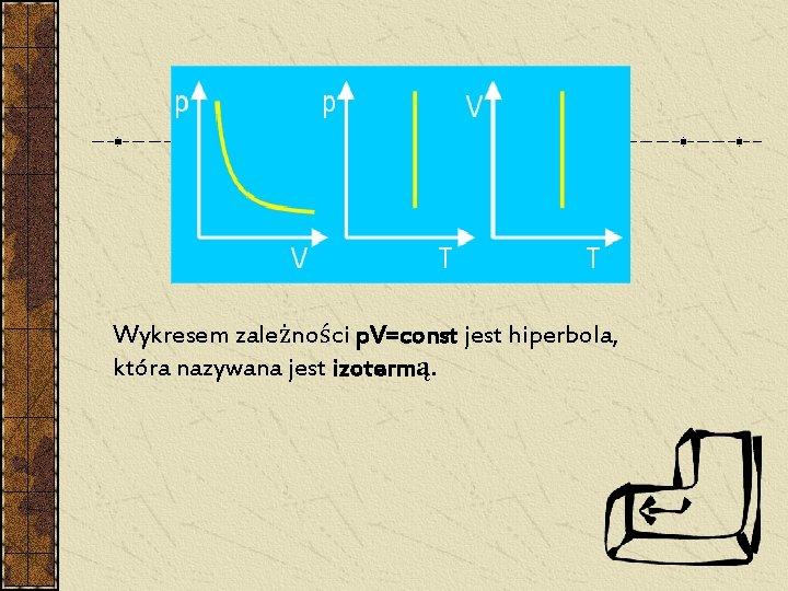 Wykresem zależności p. V=const jest hiperbola, która nazywana jest izotermą.