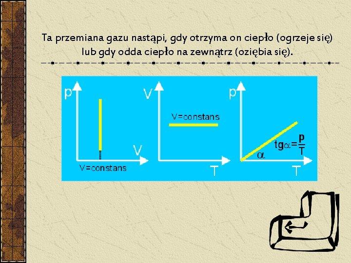 Ta przemiana gazu nastąpi, gdy otrzyma on ciepło (ogrzeje się) lub gdy odda ciepło
